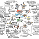 IDEO's Tim Brown Design Thinking Mindmap
