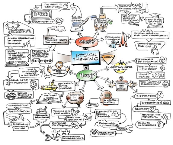 design thinking mindmap