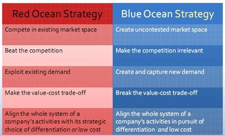 blue ocean strategy red versus blue