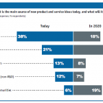 Customers will replace R&D as the main source of new ideas
