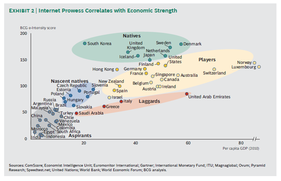 internet prowess correlates with economic strength