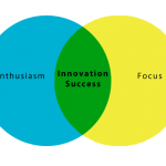 Focused enthusiasm = innovation success