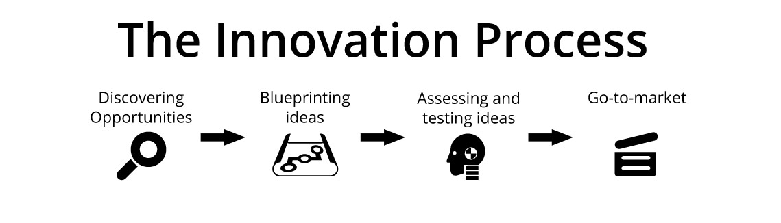 The-Innovation-Process