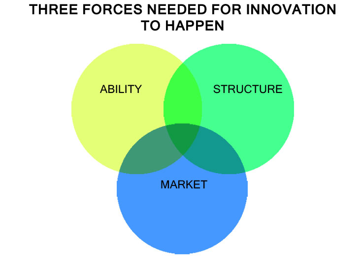 Three forces needed for innovation to happen