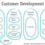 Quick and Dirty Blueprint for Customer Development