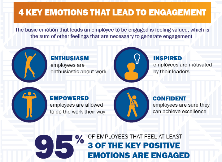 Enthusiasm Drives Employee Engagement And Innovation