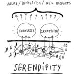 Structured serendipity: How Great Ideas Emerge