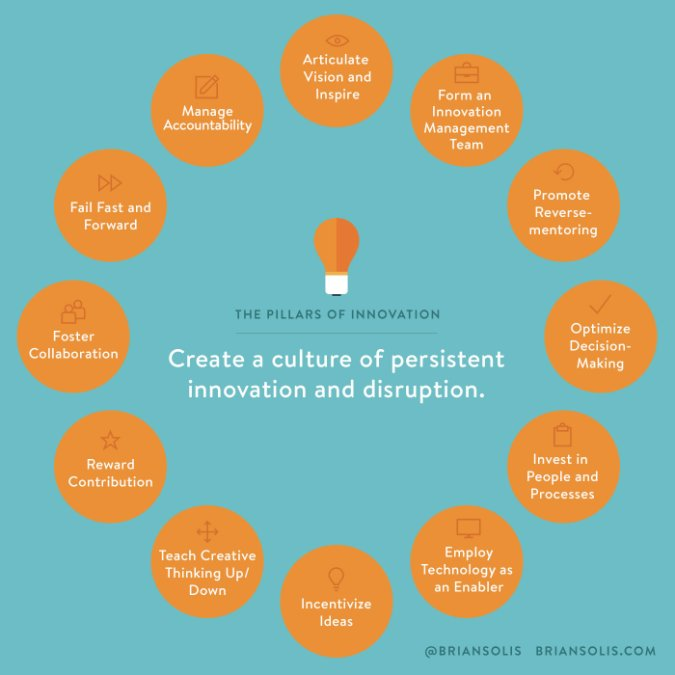 the 12 pillars of innovation