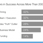 Timing: The single biggest reason why startups succeed