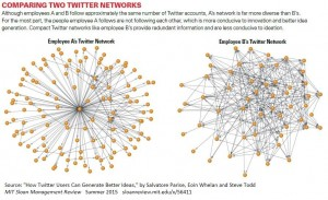 twitter innovation network