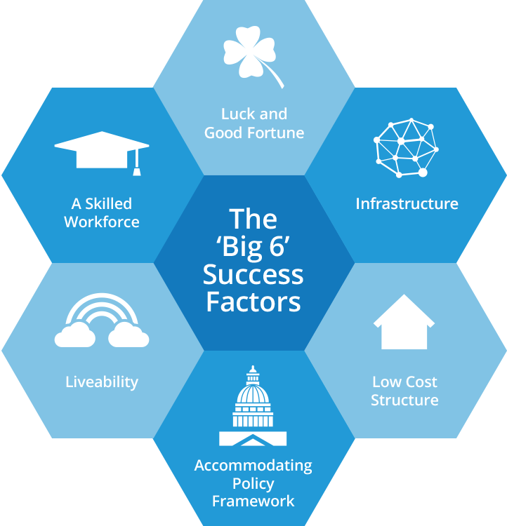 the success factors of innovation clusters
