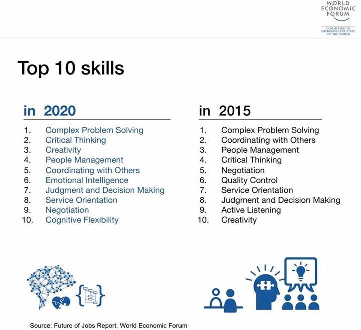 Top 10 Skills in the future of jobs report from World Economic Forum