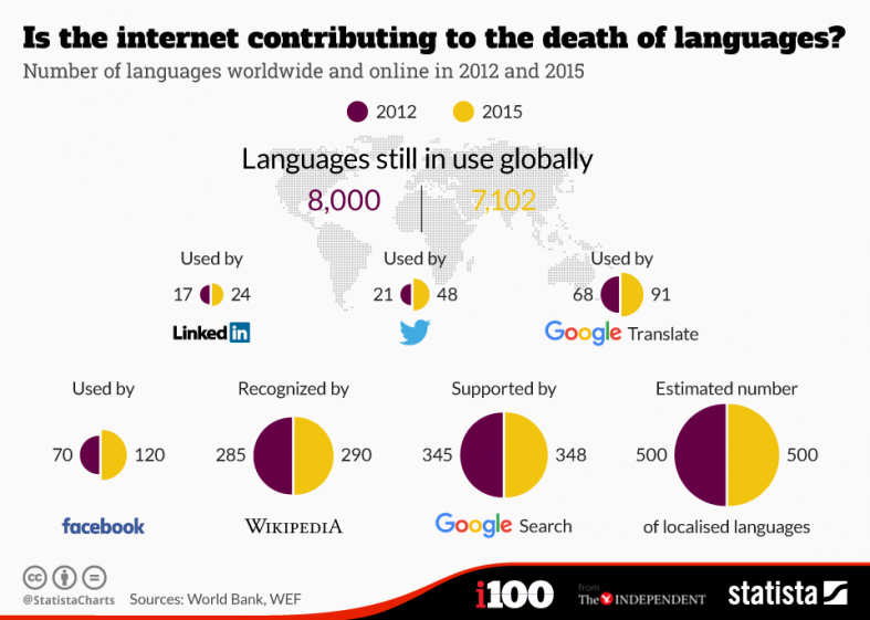 is the internet contributing to the death of languages?
