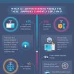 Infographic: How 70% of Fortune 100 Companies Are Innovating Through IoT Products