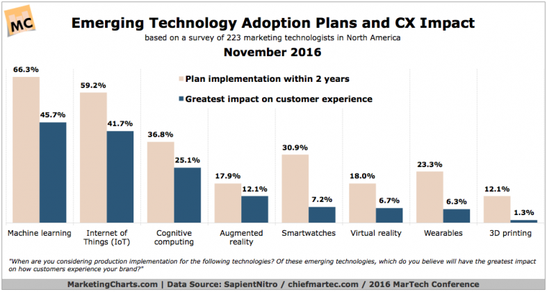 emerging technology adoption plans and CX impact