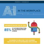 Infographic: Company Culture with AI in the Workplace