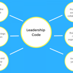 Next Economy Leadership Code: 6 Timeless Leadership Principles