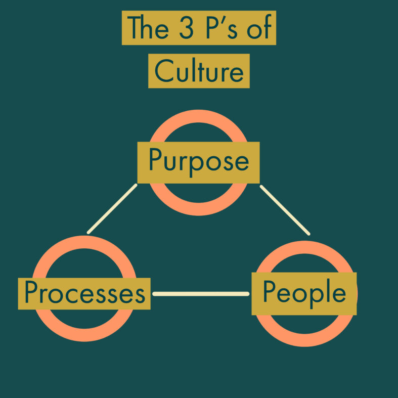 The 3 P's of Culture