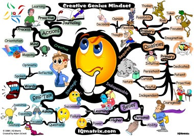 creative-genius-mindset-iq-matrix-mind-map