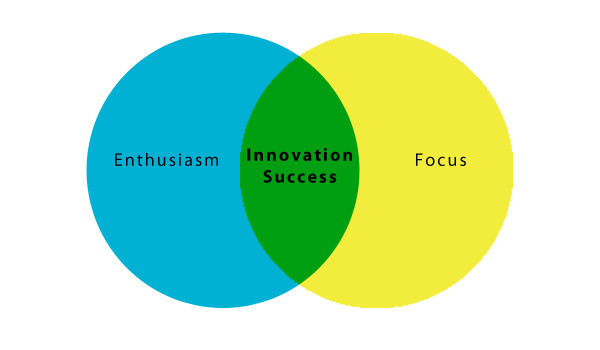 Focused enthusiasm leads to innovation success