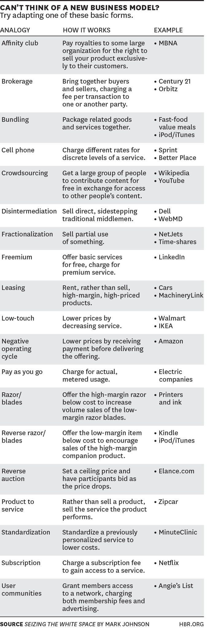 list of business models