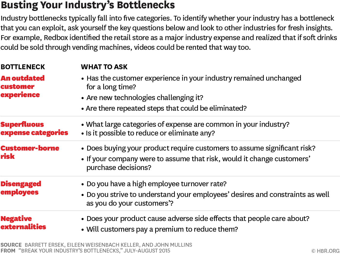 break your industry's bottlenecks HBR