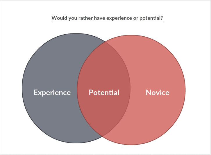 Innovation would you rather have experience or potential